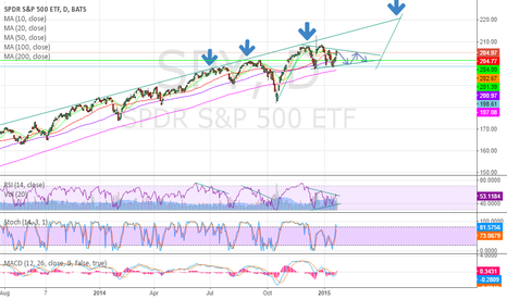 SPY: SPY is forming a wedge, could go higher. Target $220 by May 2015