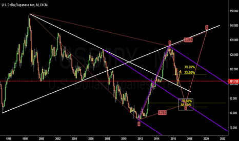 USDJPY: USDJPY Long Term Analysis ( 1Monthly) With 2 Scenario ( 28 AUG )