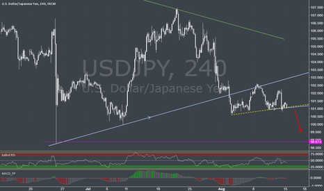 USDJPY: Is Yen ready for one more move short ?
