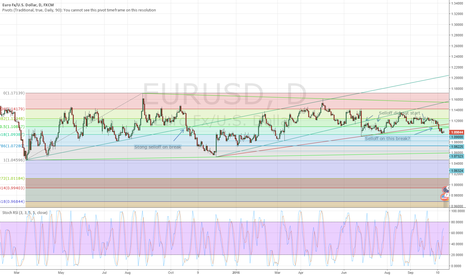 EURUSD: The bigger picture