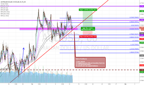AUDUSD: LONG AUSSIE!