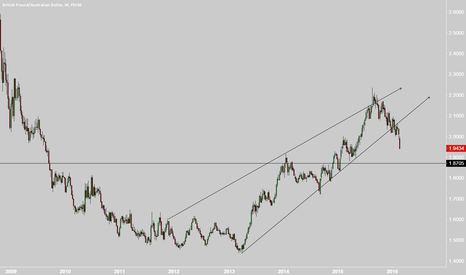GBPAUD: GA on crash course to 8700s and possibly lower.