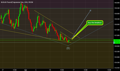 GBPJPY: GBPJPY BUY SETUP BY wave analysis