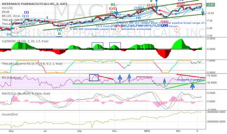 MACK: Negative divergence, keep cautious