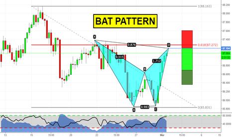 AUDJPY: Bat pattern almost at market!