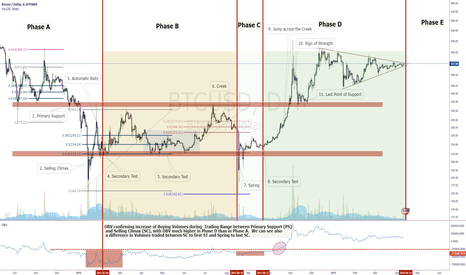 BTCUSD: Bitcoin: Wyckoffs Accumulation Phase E coming soon