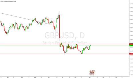 GBPUSD: Potential Sell
