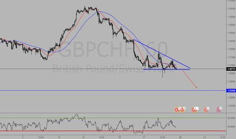 GBPCHF: GBPCHF - Sell