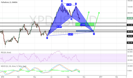 XPDUSD: PALLADIUM : LEVELS TO WATCH