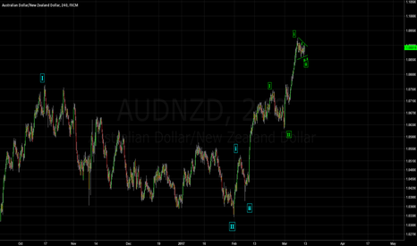 AUDNZD: AUDNZD - Wave 3 of 3 of ? - You guessed it.