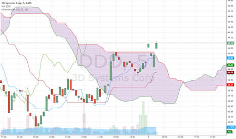 DDD: DDD breaking out