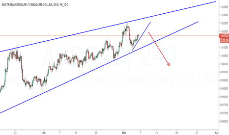 AUDCAD: Expecting to go down