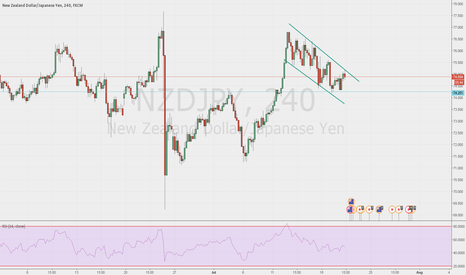 NZDJPY: flag at 4h possible break up ;))))