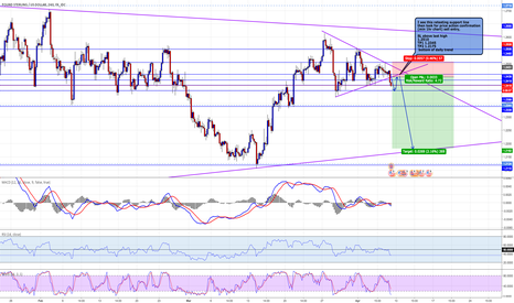 GBPUSD: Breakout for the Bears on Cable GBP USD