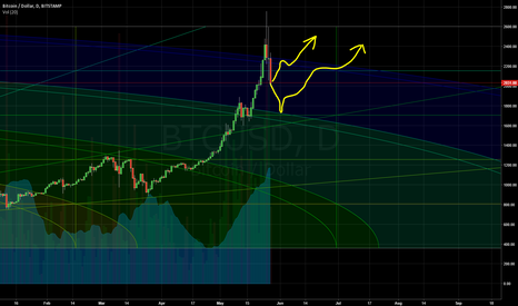 BTCUSD: two possibilities for bitcoin