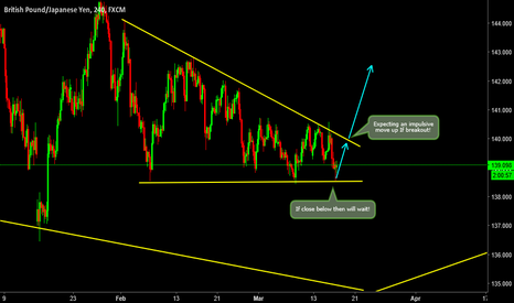 GBPJPY: GBPJPY- Expecting a Impulsive move up *If Breakout!