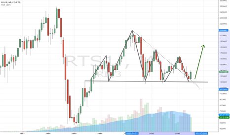 RTS1!: Head & Shoulders too obvious!