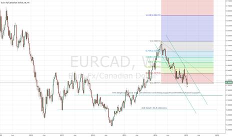 EURCAD: EUR/CAD SHORTT