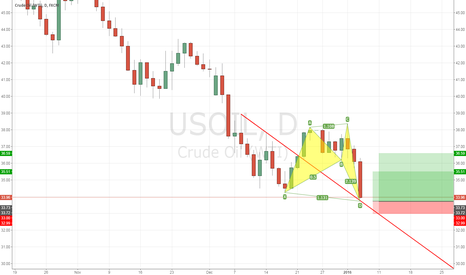 USOIL: WTI OIL Bullish Setup