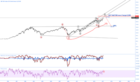 SPX500: Just mucking around!