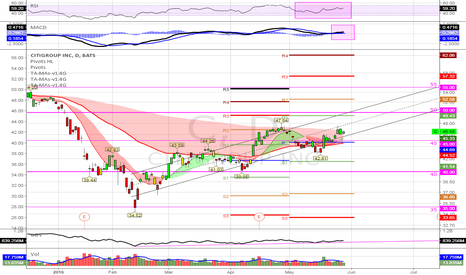 C: (D) If bullish momo continues and 45 remains near term support