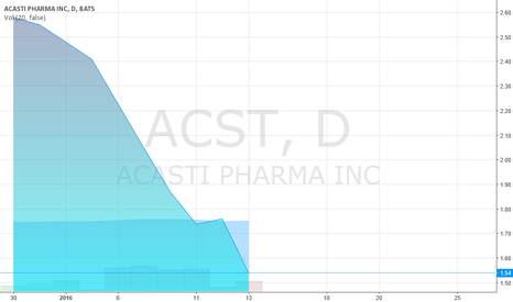 ACST: Acasti Stock Price