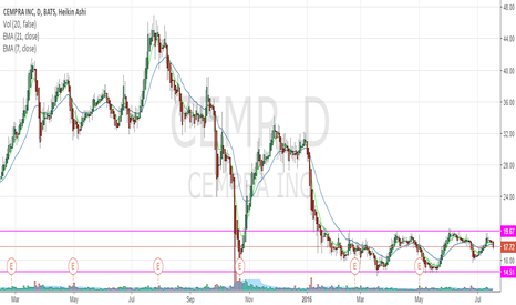 CEMP: Sideway Trend