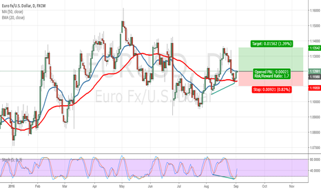 EURUSD: EURUSD Bullish For NFP September 2016