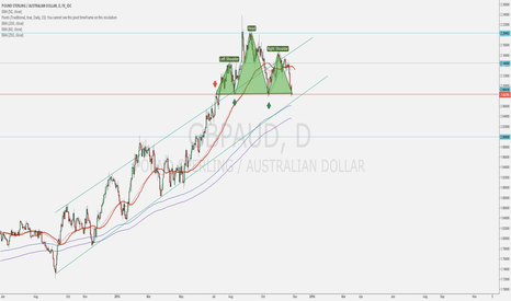 GBPAUD: GBPAUD Head and shoulders indicating major trend change?