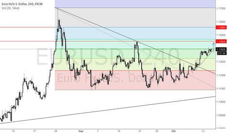 EURUSD: LONG EUR/USD Following Price Action