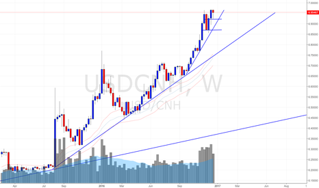 USDCNH: USD/CNH Chinese Yuan Weekly Update (24 Dec 2016)