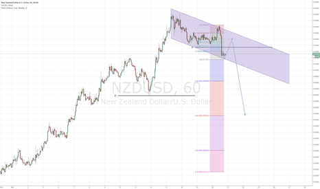 NZDUSD: PULL BACK FIRST then DUMP NZDUSD
