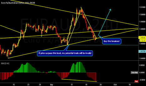 EURAUD: EURAUD Possible Trend Continuation