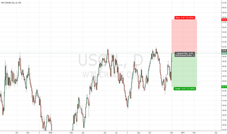 USOIL: H&S Expected for wti OIL