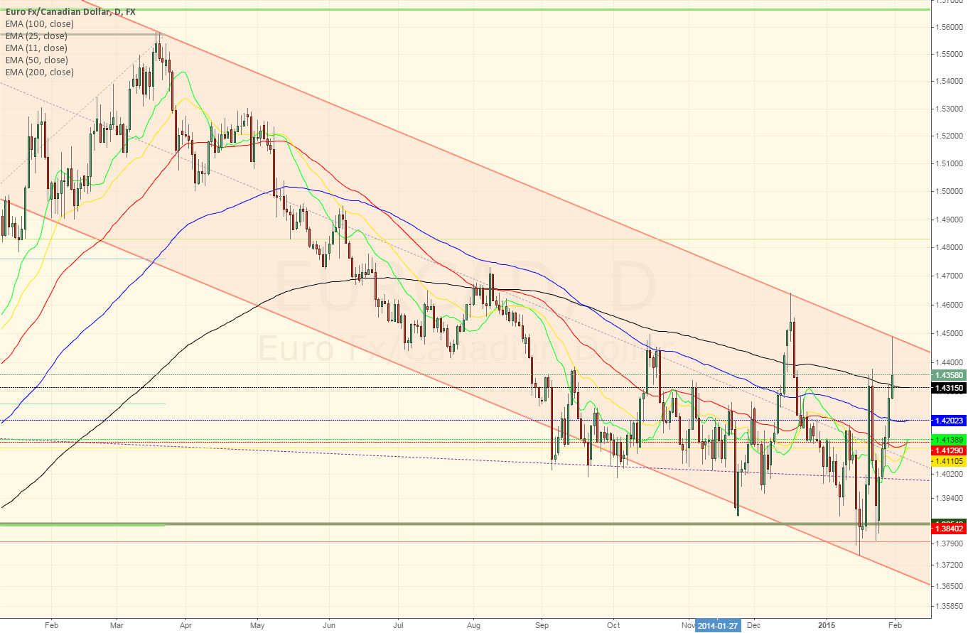 EURAUD daily ~ Perhaps missed the chance of short for a swing?