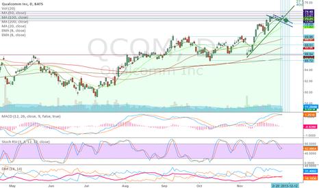 QCOM: QCOM - bull flag