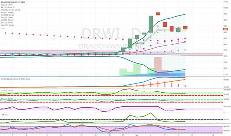DRWI: pennies to thousands ran big last time looking for fib retrace