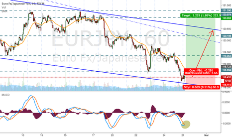 EURJPY: EUR/JPY - Long