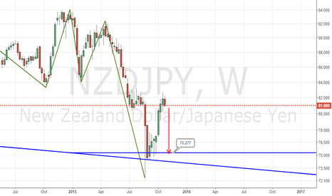 NZDJPY: NZDJPY IS MY PICK OF THE DAY BEARISH OPPORTUNITY