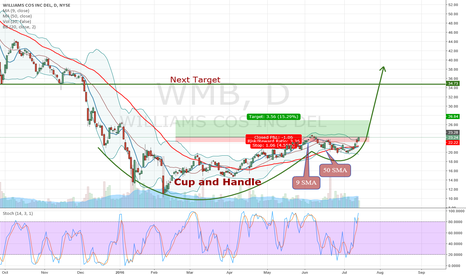 WMB: Cup and Handle Pattern forming on WMB