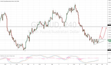 GBPAUD: Long GBPAUD after breakout and correction eventually