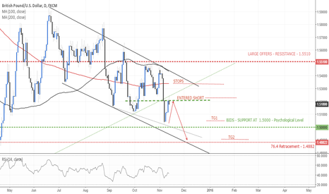 GBPUSD: Time To Short?