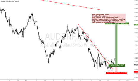 AUDCHF: AUDCHF - SWING HIGHER IN THE MAKING