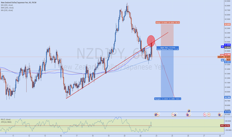 NZDJPY: Pumb and Run reversal Top - Break out formation