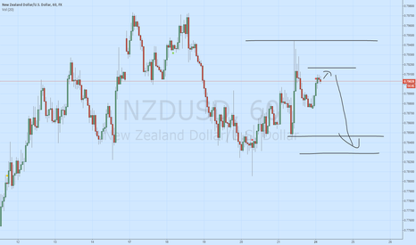 NZDUSD: NZD/USD sell - own system