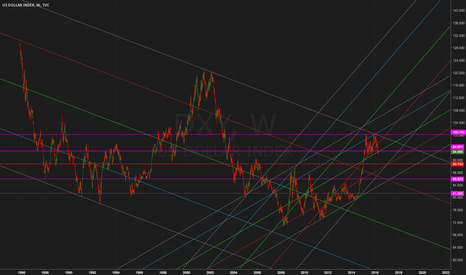 DXY: Dollar index
