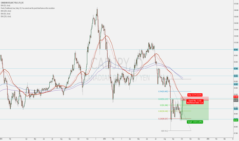 CADJPY: CADJPY short at a strong S/R level