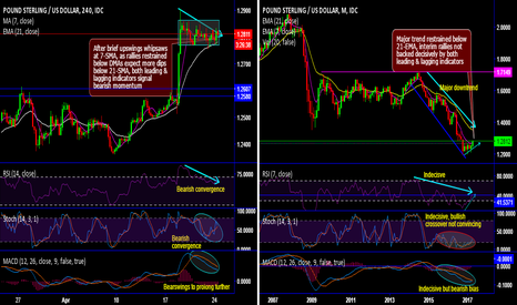 GBPUSD: Cable interim rallies in consolidation phase halt with whipsaws