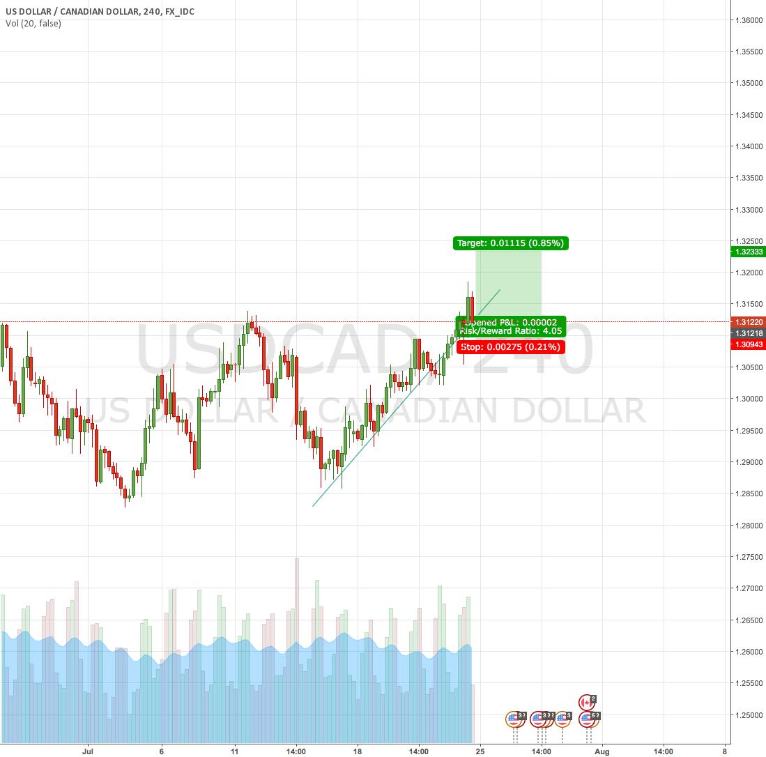Long CAD/USD