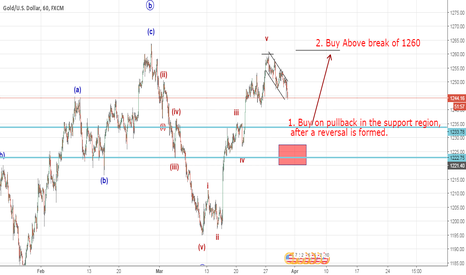 XAUUSD: Gold moving as expected (Elliott Wave Analysis)